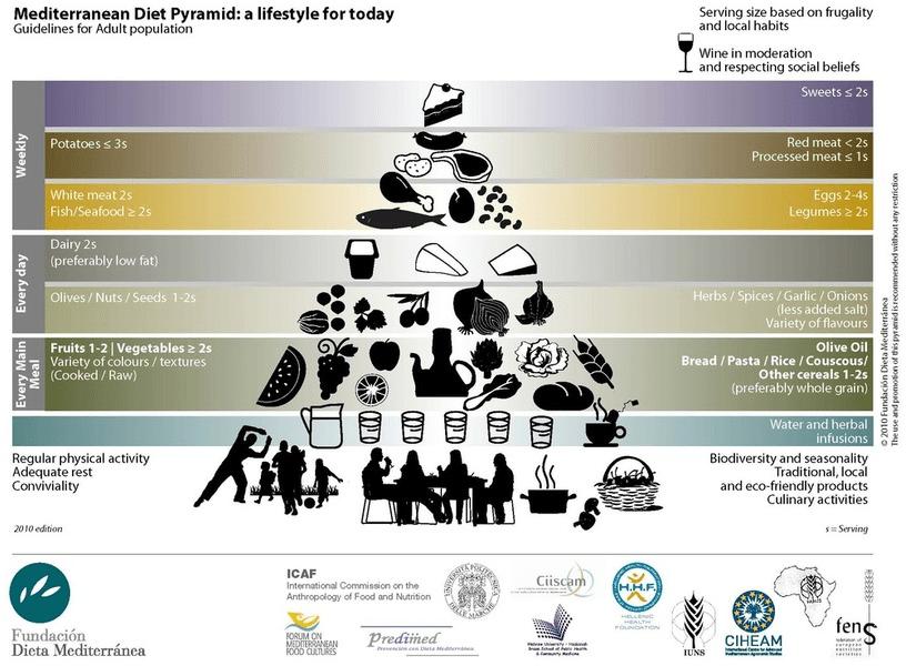 Piramide de dieta Mediterranea